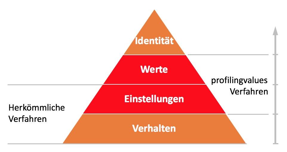 profilingvalues Pyramide